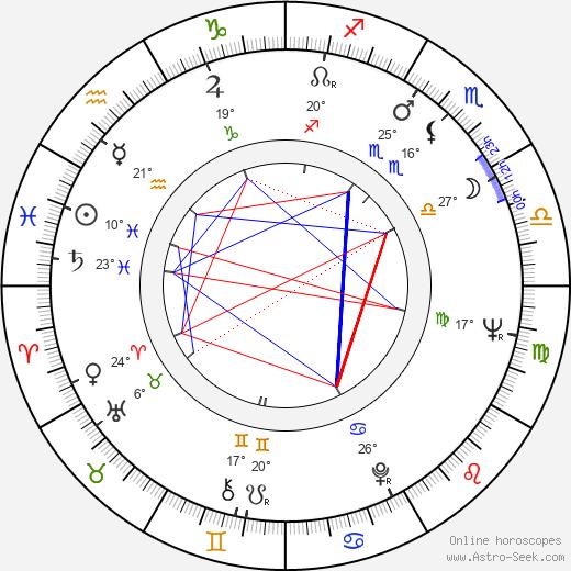 Ritva Pipinen birth chart, biography, wikipedia 2020, 2021