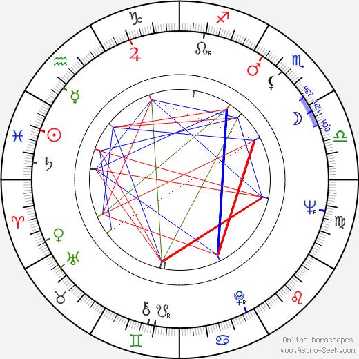 Ritva Pipinen birth chart, Ritva Pipinen astro natal horoscope, astrology