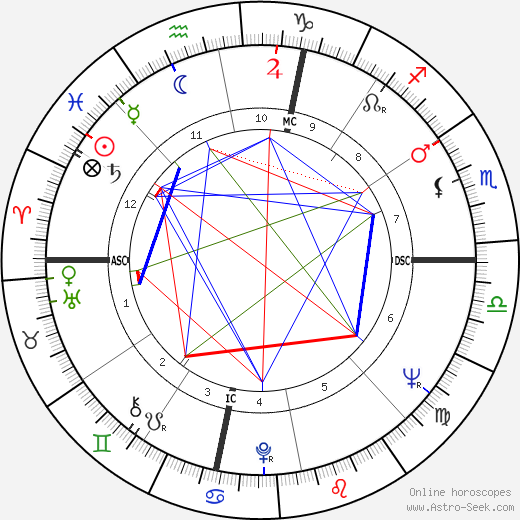Robert Abel astro natal birth chart, Robert Abel horoscope, astrology