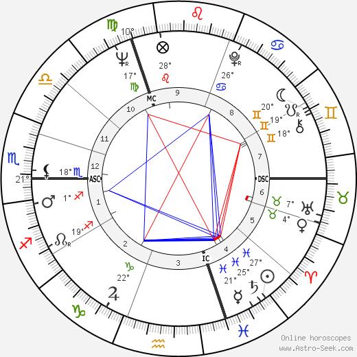 Rudi Altig birth chart, biography, wikipedia 2019, 2020