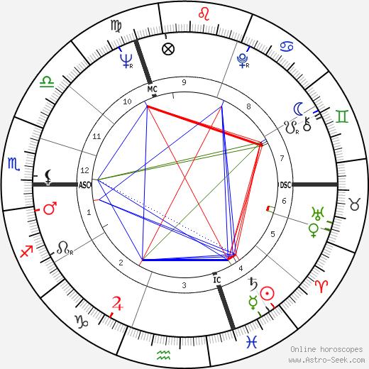 Rudi Altig astro natal birth chart, Rudi Altig horoscope, astrology