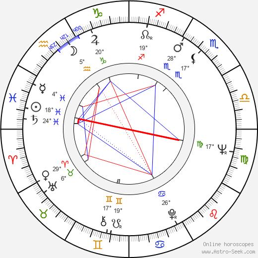 Ryszard Cieslak birth chart, biography, wikipedia 2020, 2021