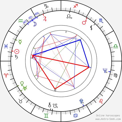 Ryszard Cieslak birth chart, Ryszard Cieslak astro natal horoscope, astrology