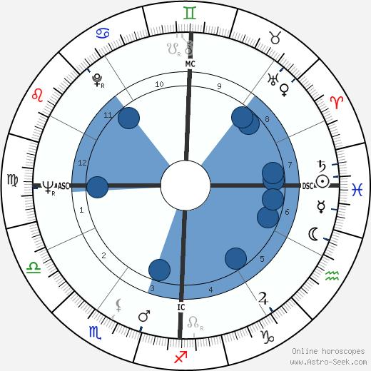 Sam Hall wikipedia, horoscope, astrology, instagram