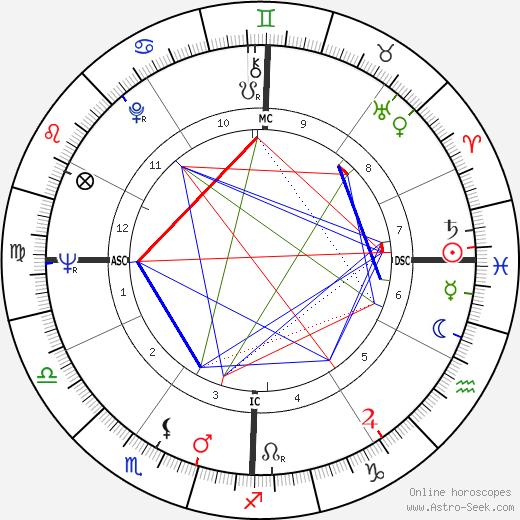 Sam Hall день рождения гороскоп, Sam Hall Натальная карта онлайн