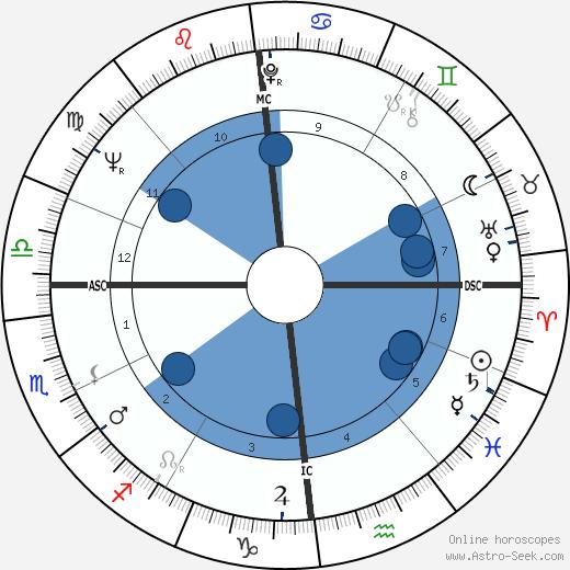 Simon Gavet wikipedia, horoscope, astrology, instagram