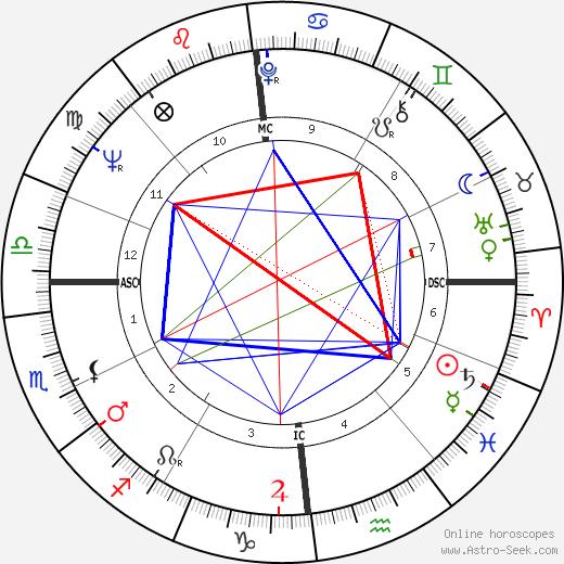 Simon Gavet день рождения гороскоп, Simon Gavet Натальная карта онлайн
