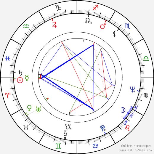 Tony Burton tema natale, oroscopo, Tony Burton oroscopi gratuiti, astrologia