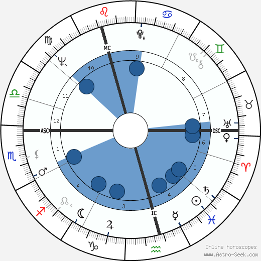 Valentina Tereshkova wikipedia, horoscope, astrology, instagram