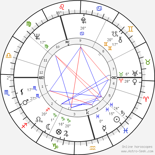 Valentina Tereshkova birth chart, biography, wikipedia 2018, 2019