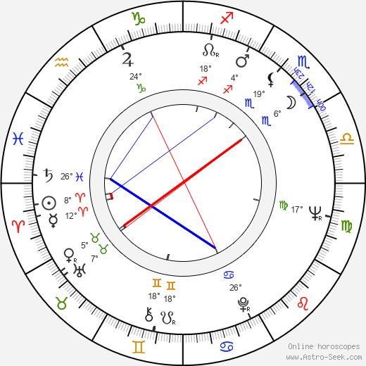Wanda Spinka birth chart, biography, wikipedia 2020, 2021