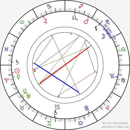 Wanda Spinka birth chart, Wanda Spinka astro natal horoscope, astrology