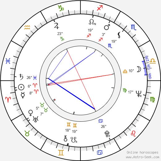 Yuliy Fayt birth chart, biography, wikipedia 2019, 2020