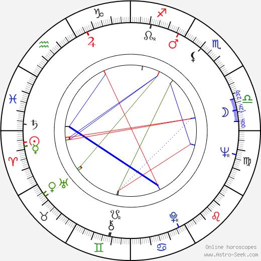 Yuliy Fayt astro natal birth chart, Yuliy Fayt horoscope, astrology