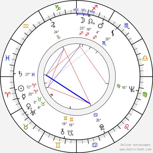 Alexandra Kluge birth chart, biography, wikipedia 2020, 2021