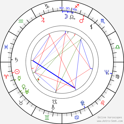 Alexandra Kluge birth chart, Alexandra Kluge astro natal horoscope, astrology