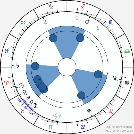 Arnold Friedman wikipedia, horoscope, astrology, instagram