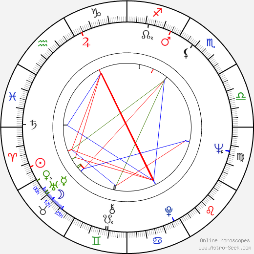 Arnold Friedman astro natal birth chart, Arnold Friedman horoscope, astrology