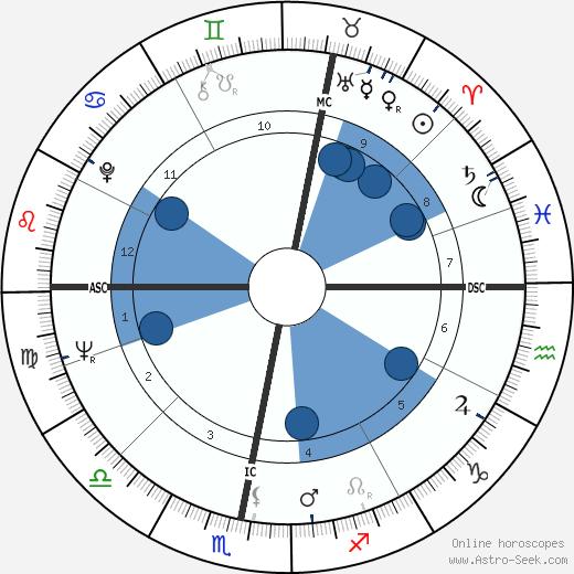 Barrington John Bayley wikipedia, horoscope, astrology, instagram