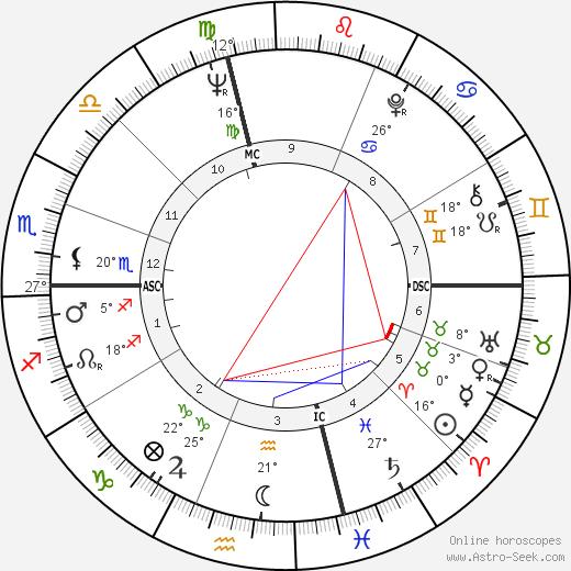 Billy Dee Williams birth chart, biography, wikipedia 2019, 2020