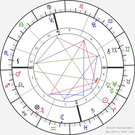 Billy Dee Williams astro natal birth chart, Billy Dee Williams horoscope, astrology