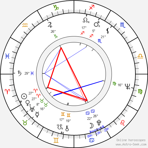 Branka Petric birth chart, biography, wikipedia 2019, 2020