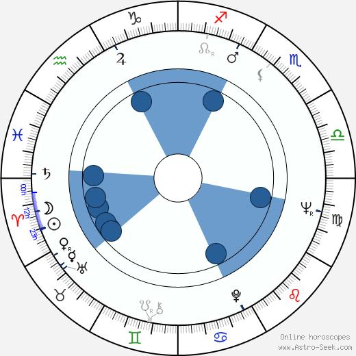 Claudette Nevins wikipedia, horoscope, astrology, instagram