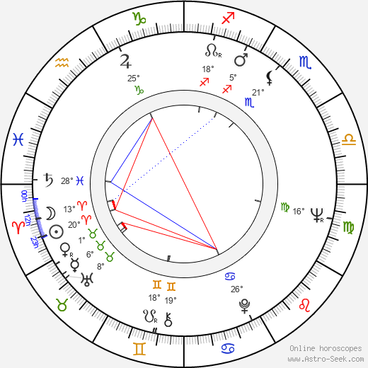 Claudette Nevins birth chart, biography, wikipedia 2020, 2021