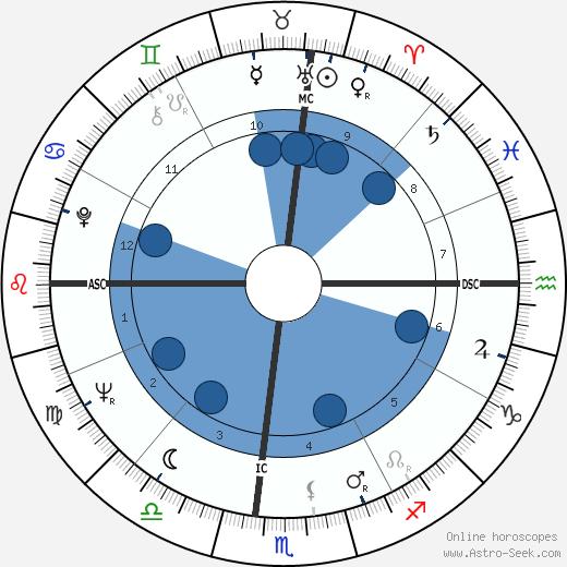 Coleman Barks wikipedia, horoscope, astrology, instagram