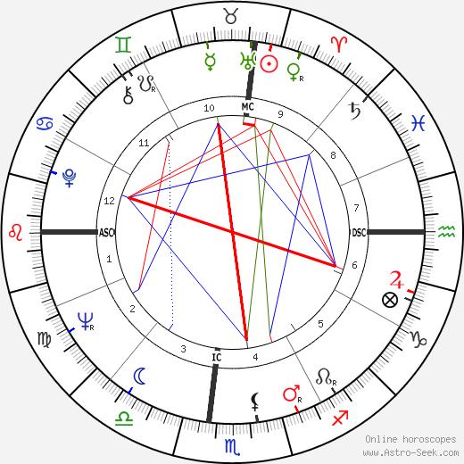 Coleman Barks tema natale, oroscopo, Coleman Barks oroscopi gratuiti, astrologia