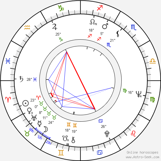 Didi Perego birth chart, biography, wikipedia 2020, 2021