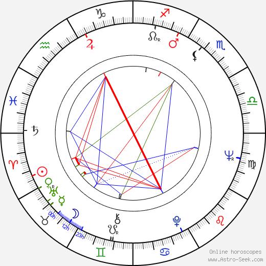 Didi Perego birth chart, Didi Perego astro natal horoscope, astrology