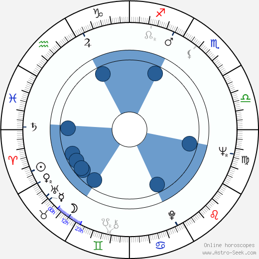 Edward Fox wikipedia, horoscope, astrology, instagram