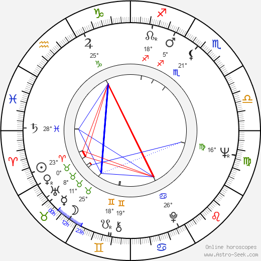 Edward Fox birth chart, biography, wikipedia 2018, 2019
