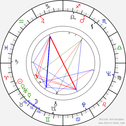 Edward Fox astro natal birth chart, Edward Fox horoscope, astrology