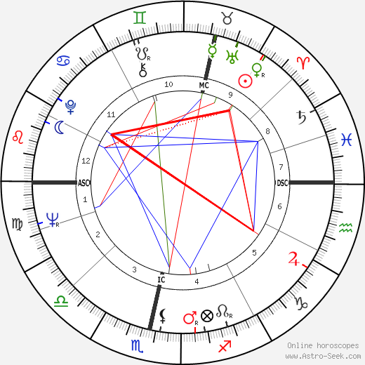 Edward Taylor birth chart, Edward Taylor astro natal horoscope, astrology