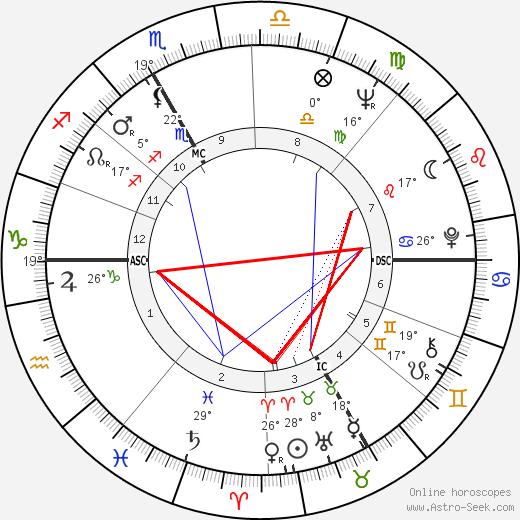 Elinor Donahue birth chart, biography, wikipedia 2019, 2020