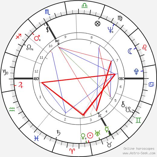 Elinor Donahue astro natal birth chart, Elinor Donahue horoscope, astrology