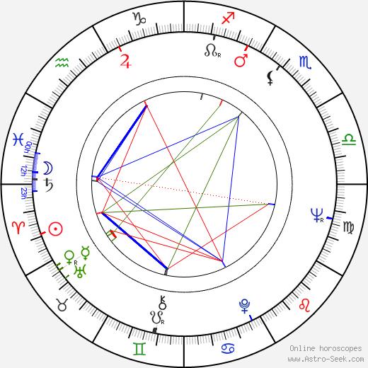 Emil Kosír birth chart, Emil Kosír astro natal horoscope, astrology