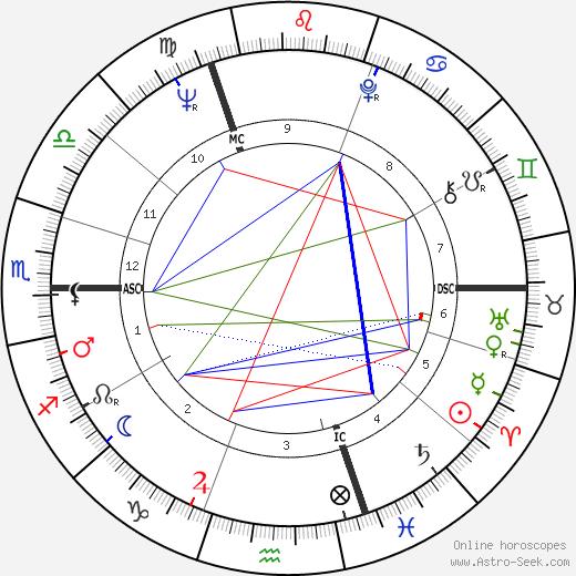 Flavia Du Maurier tema natale, oroscopo, Flavia Du Maurier oroscopi gratuiti, astrologia