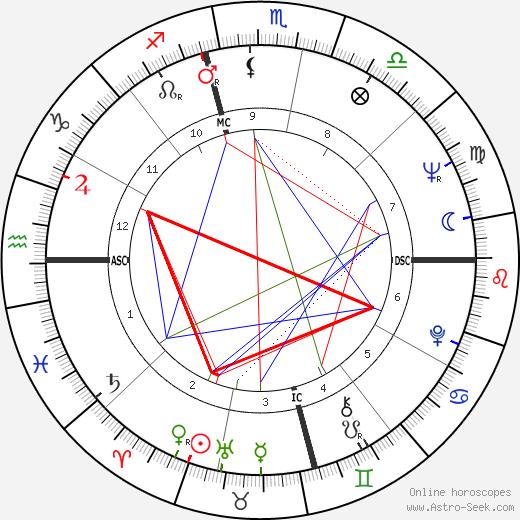 George Takei tema natale, oroscopo, George Takei oroscopi gratuiti, astrologia