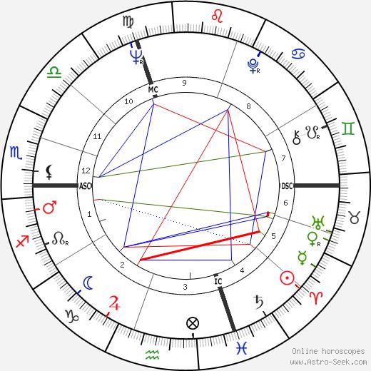Heidi Dohmen день рождения гороскоп, Heidi Dohmen Натальная карта онлайн