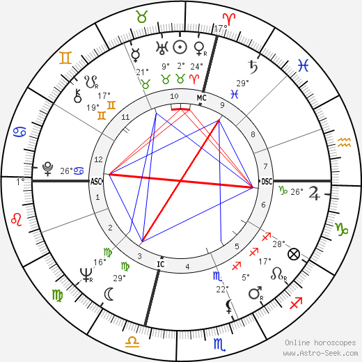 Jack Nicholson birth chart, biography, wikipedia 2018, 2019