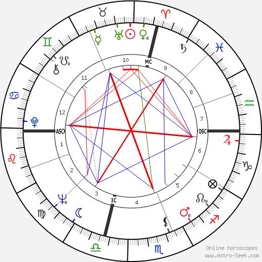 Jack Nicholson astro natal birth chart, Jack Nicholson horoscope, astrology