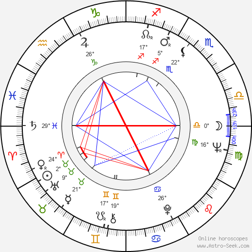 Jack Nitzsche birth chart, biography, wikipedia 2019, 2020
