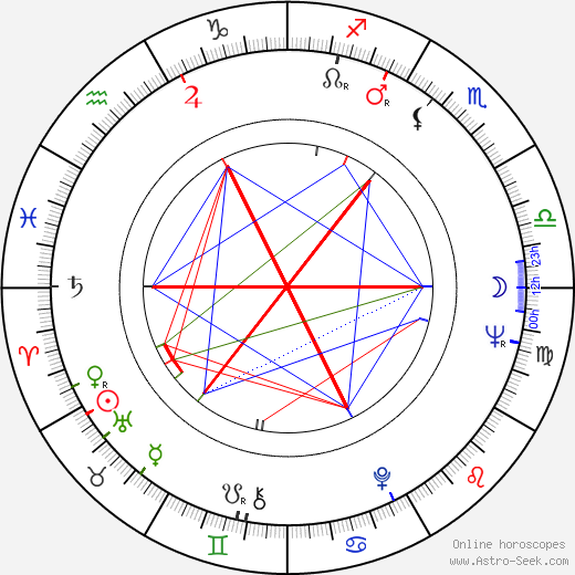 Jack Nitzsche astro natal birth chart, Jack Nitzsche horoscope, astrology