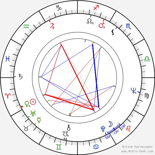 Jan Kaplický astro natal birth chart, Jan Kaplický horoscope, astrology