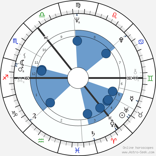 Jean Redpath wikipedia, horoscope, astrology, instagram