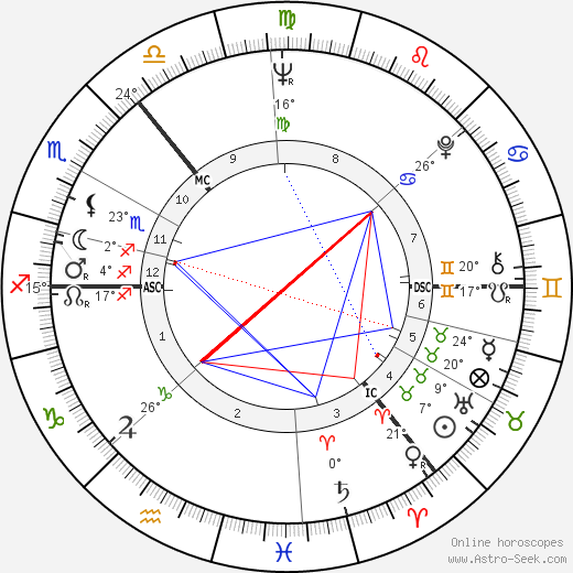 Jean Redpath birth chart, biography, wikipedia 2019, 2020