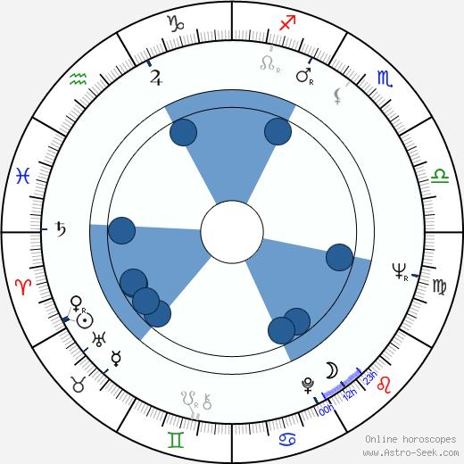 Jiří Tichota wikipedia, horoscope, astrology, instagram